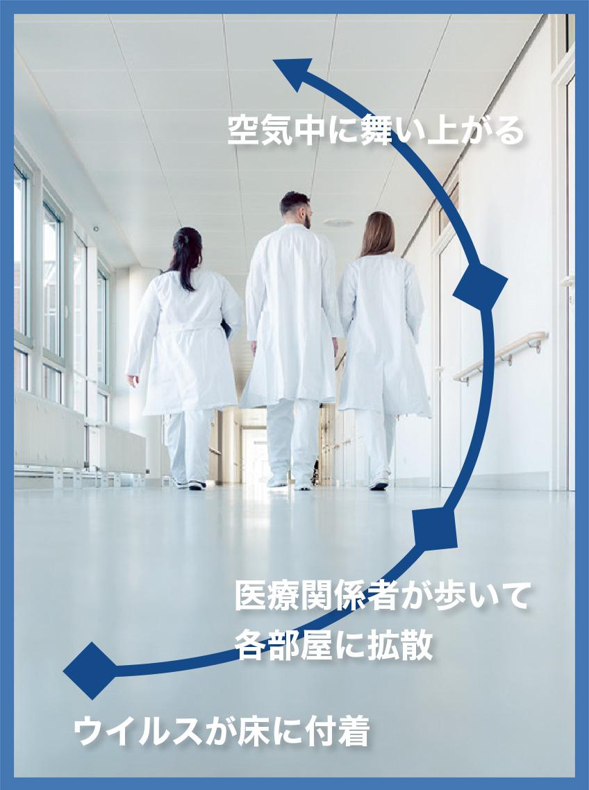 ウイルスが床に付着 → 医療関係者が歩いて各部屋に拡散 → 空気中に舞い上がる